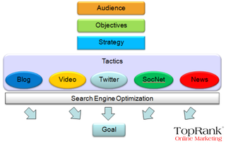 Chart Stolen from Mashup.com: SEO, Social Media and Blogs for web site optimization strategy